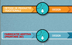 Avantajele printarii 3D vs. productia in masa