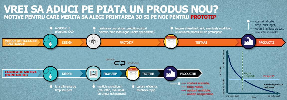 informatii printare 3D